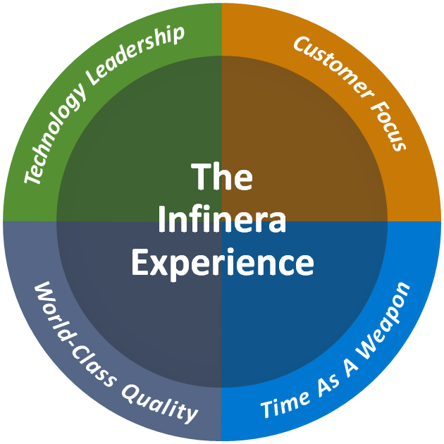 The Infinera Experience CIRCLE
