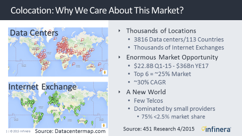 The Colocation Market – Are Optical Networking Worlds Colliding?