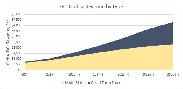 Figure 1: DCI Optical Systems Forecast by Type (Source: ACG Research, 2H-2015 Worldwide Optical Data Center Interconnect Forecast, April 2016)