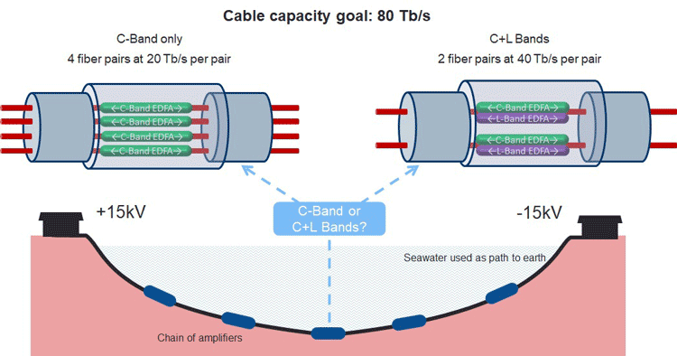 C-band vs. C+L-band transmission