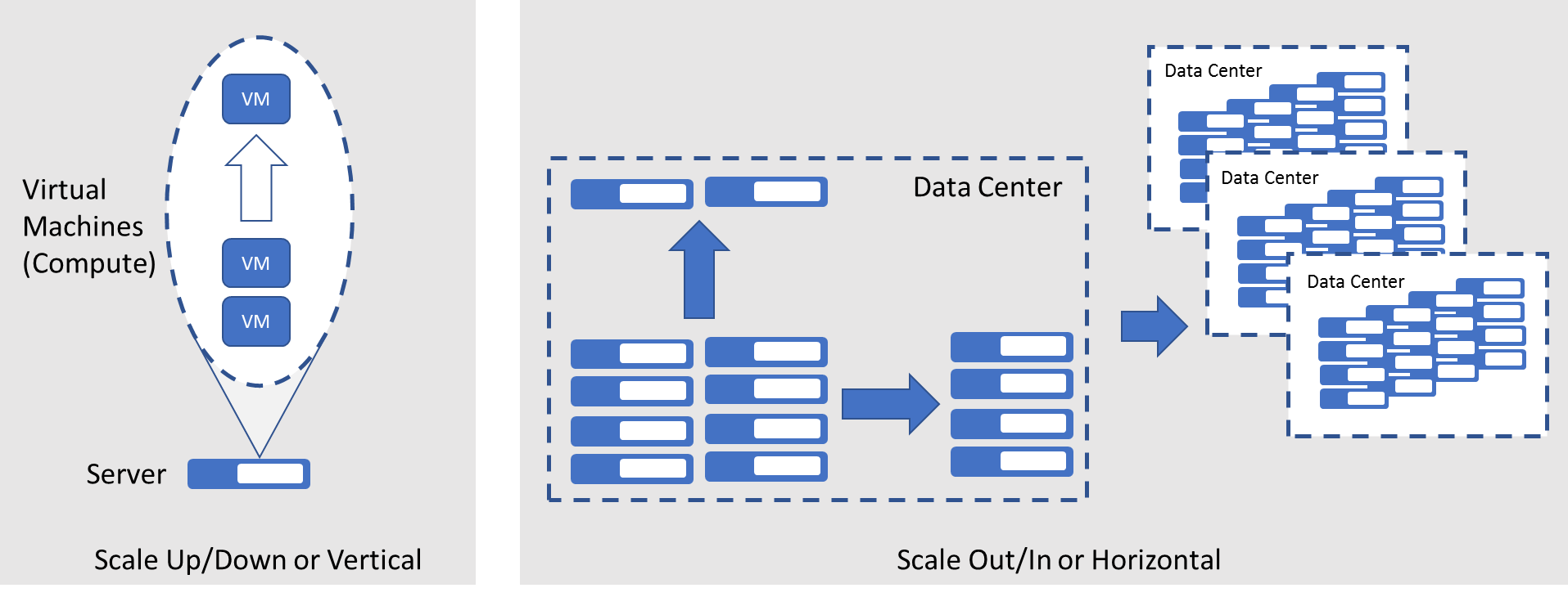 Data Center: Scale Up and Out