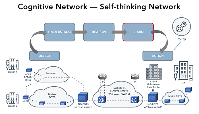 The building blocks of cognitive networking