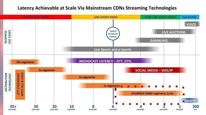 Can OTT and Streaming Media Providers Catch Broadcast and