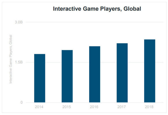 Interactive Game Players, Global