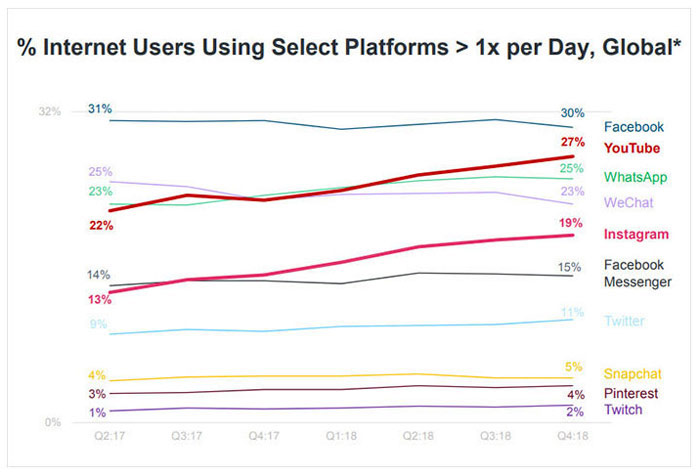 % Internet Users Using Select Platforms > 1x per Day, Global*