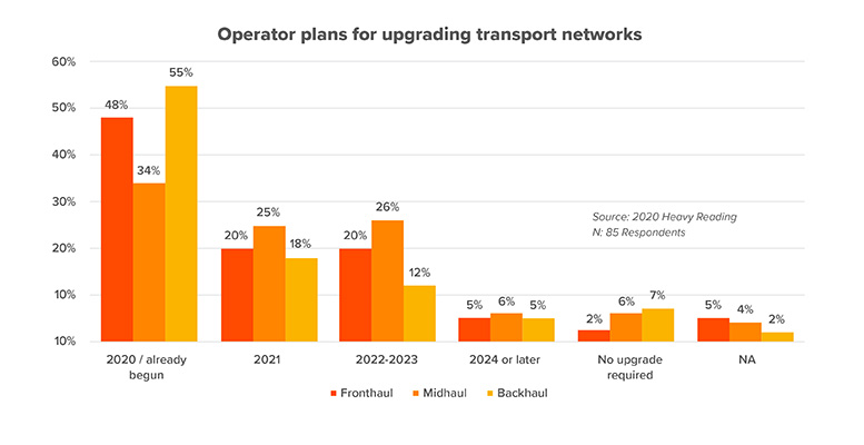 Operator plans for upgrading 5G transport networks