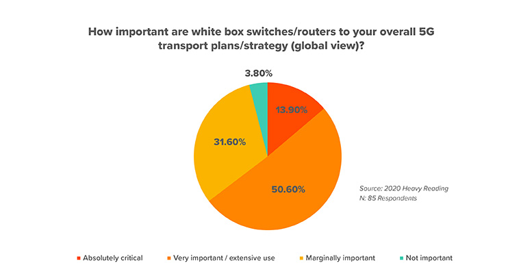 Importance of white box switches and routers in 5G transport networks