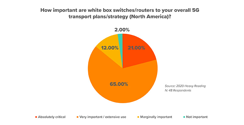 North Amwerican importance of white boxes in 5G transport networks