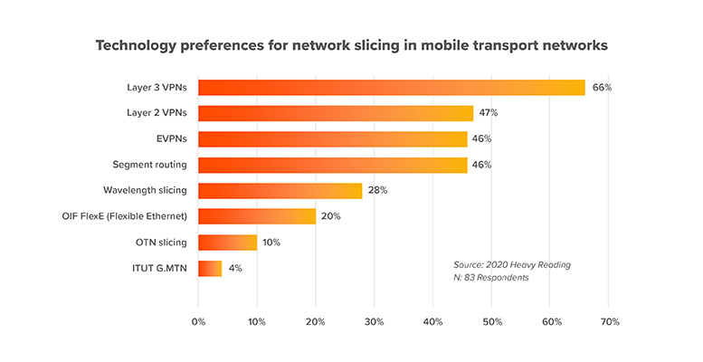 Preferences for network slicing in 5G transport networks