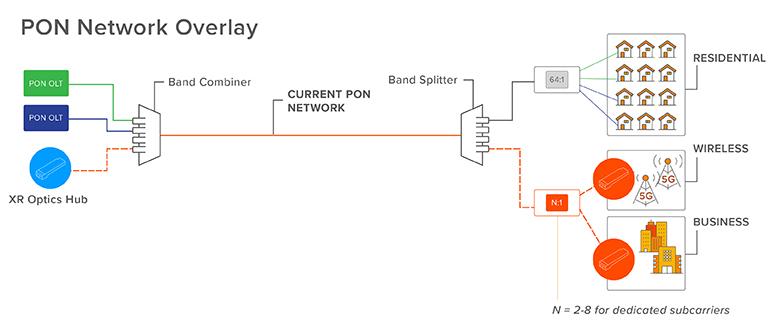 PON Network