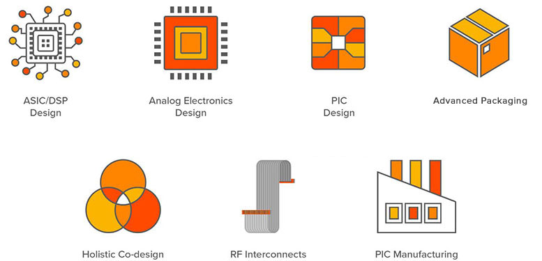 Components of optical innovation