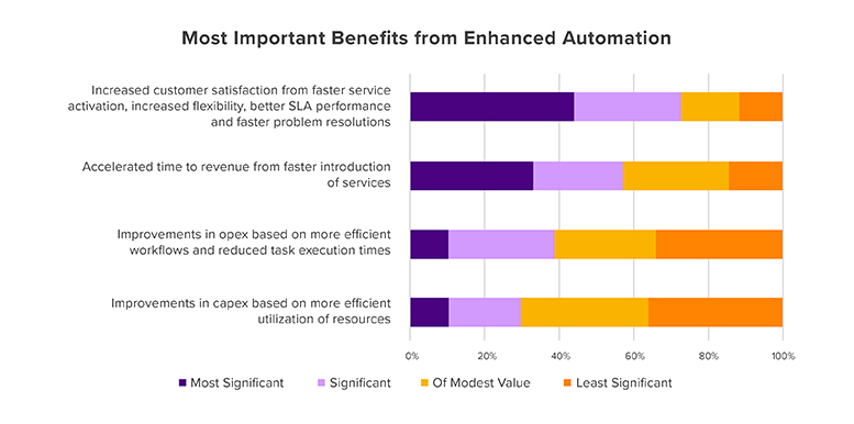 Most-Important-Benefits-from-Enhanced-Automation