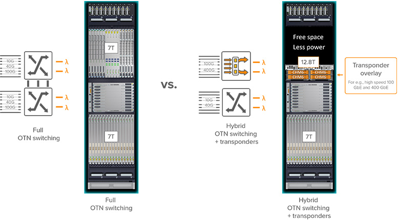 Diagram of full OTN switching vs. hybrid OTN switching and transponders