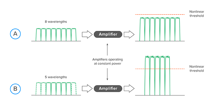 Constant-power-operation-in-submarine-amplifiers