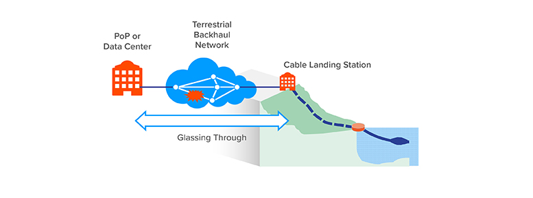 Example-of-wavelength-loss-in-the-terrestrial-backhaul-network