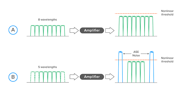 Restoring-optical-power-stability-with-ASE-noise-generators