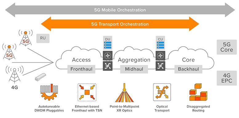 Figure 2: 5G mobile transport toolbox
