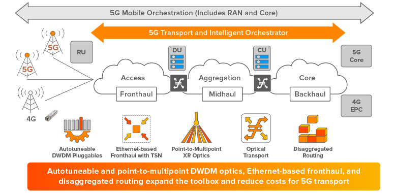 Infinera's end-to-end 5G transport solution