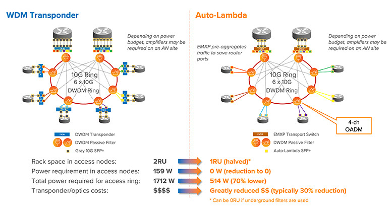 WDM transponders vs. Auto-Lambda in ring-based access architectures