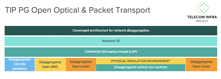 A-New-Age-of-Optical-Networking