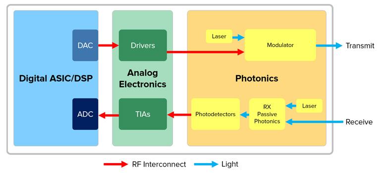 High-level coherent transceiver building blocks