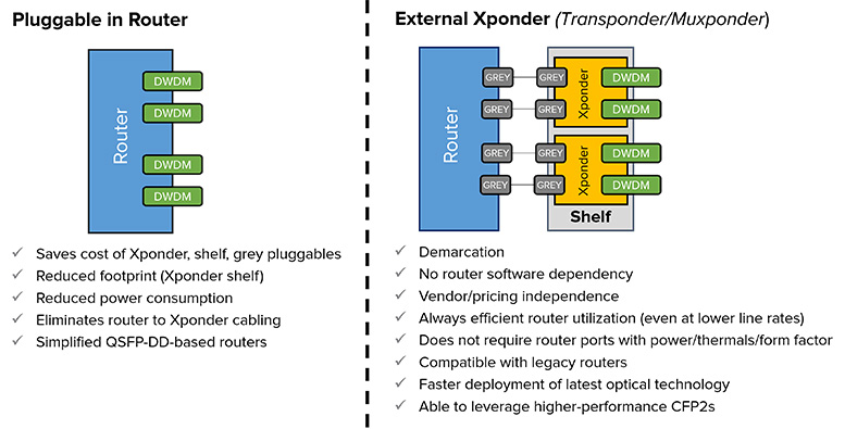 Coherent Pluggable Deployment Options