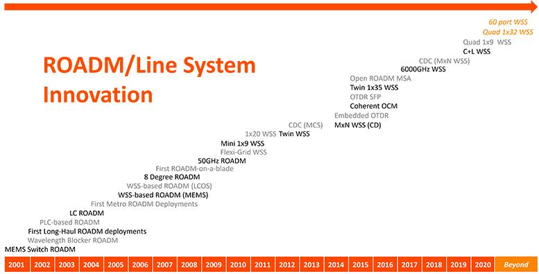 ROADM/Line System Innovation