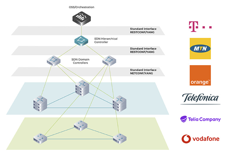 Transport-SDN-It's-Time-for-Sharing