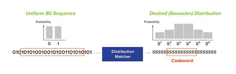 PCS Codeword Length the distribution matcher