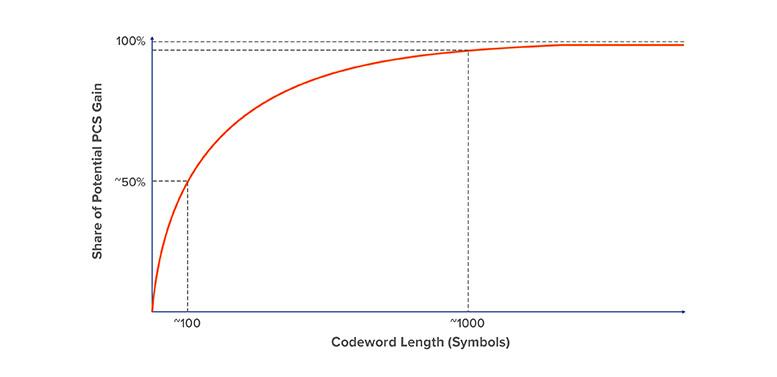 PCS Codeword length vs. PCS gain