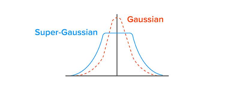 PCS Gaussian vs. super-Gaussian