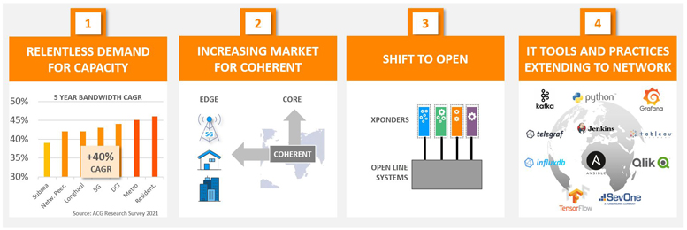 Key optical market drivers