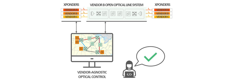 Unified control of open optical networks