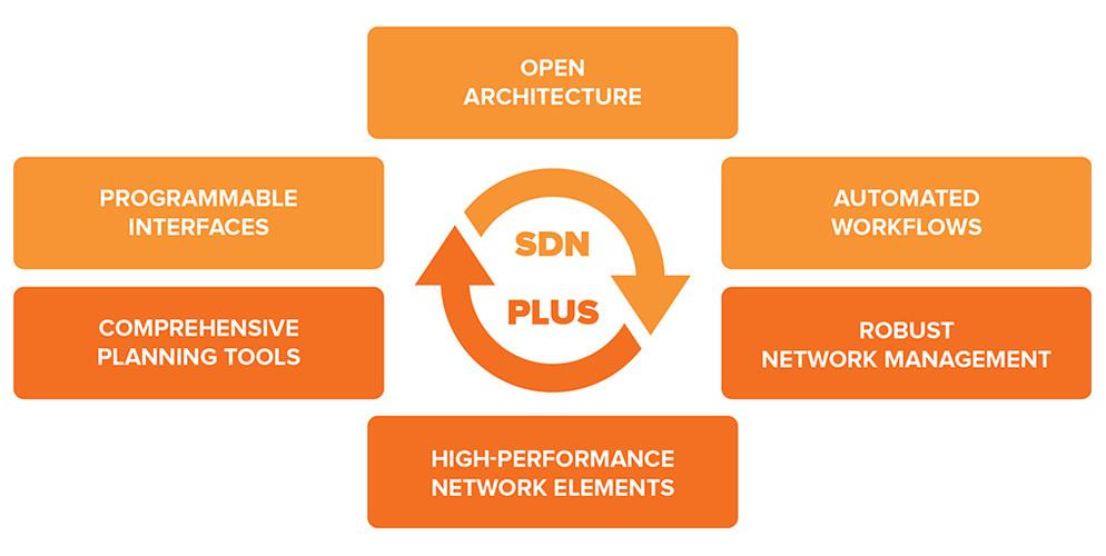 Transcend software diagram