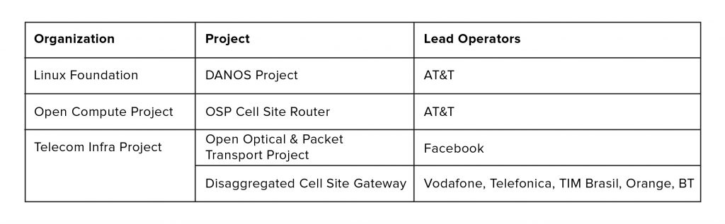 Disaggregated Router Projects by Leading Operators